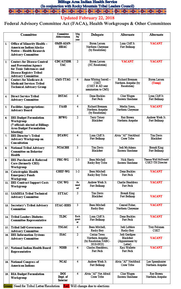 FACA Committee information updated