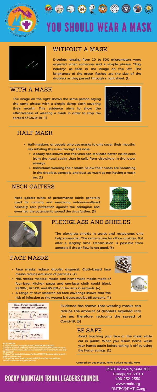 You Should Wear a Mask